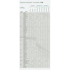 Size chart A-M